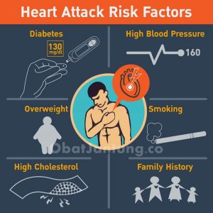 Faktor Resiko Penyakit Jantung